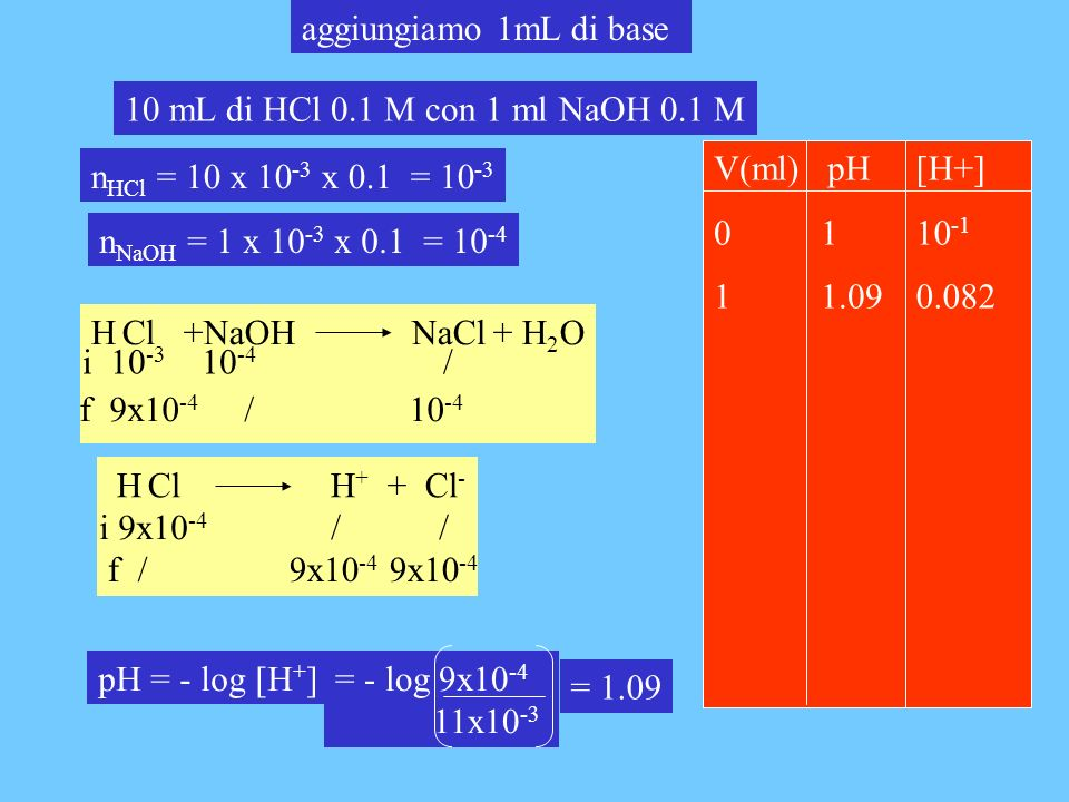 aggiungiamo 1mL di base 10 mL di HCl 0.1 M con 1 ml NaOH 0.1 M. V(ml) pH. 0 1. 1 1.09. [H+] 10-1.